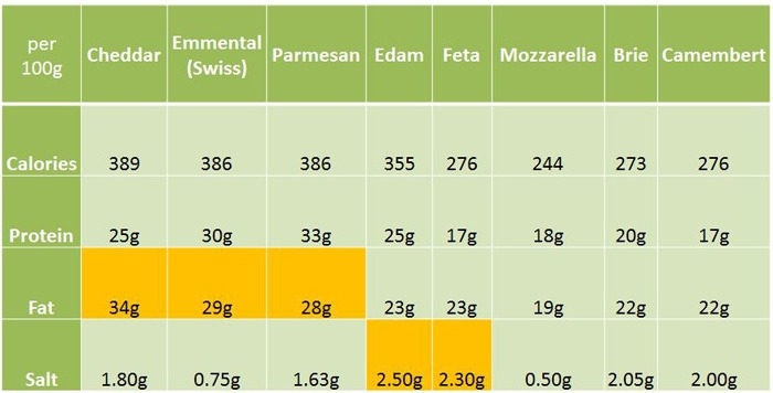 Different fat values in cheese