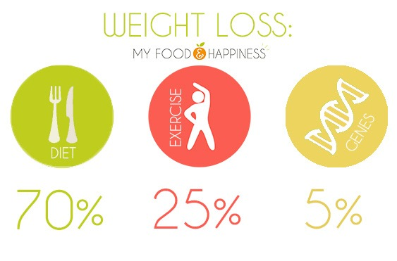 Weight loss guide. What does weight loss depend on? Diet, fitness, genes.
